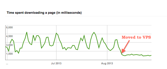 Google Webmaster Time spent downloading a page - Crunchify
