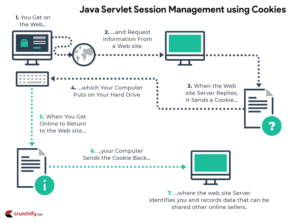 Java Cookies- How to do Java Servlet Session Management using Cookies