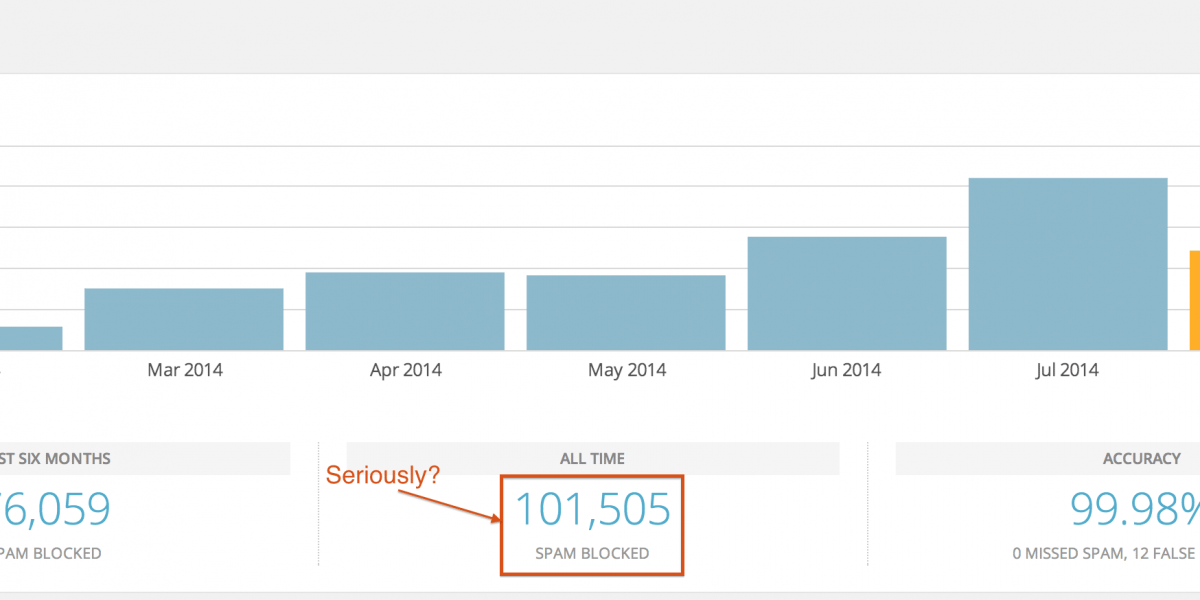 Tired of Trackback Spam? Steps to Stop Trackback Completely on your WordPress Blog
