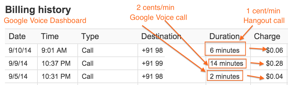 Google Voice Vs. Hangout International Calling