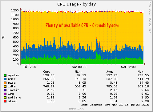 CPU Usage Crunchify.com - Squidix Web Hosting