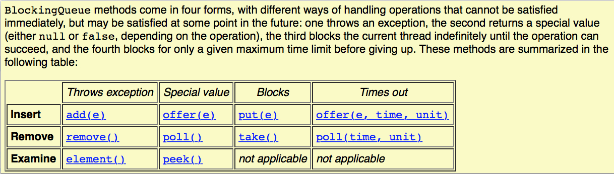 java.util.BlockingQueue in java - Crunchify