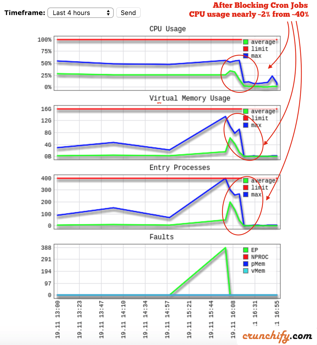 Check Point-1: Memory and CPU usage