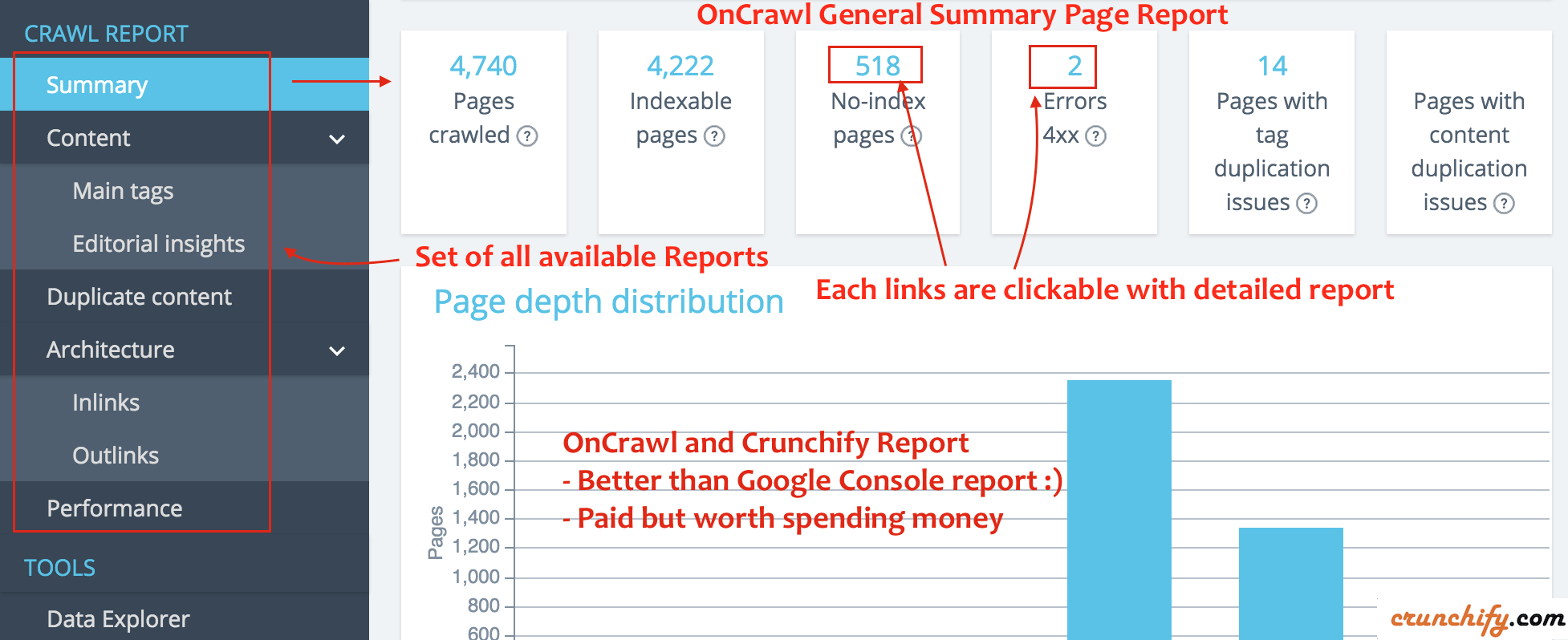 OnCrawl General Summary Page Report - Crunchify report
