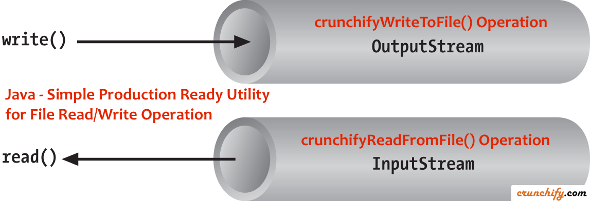 Simple Production Ready utility for File Read:Write Operation