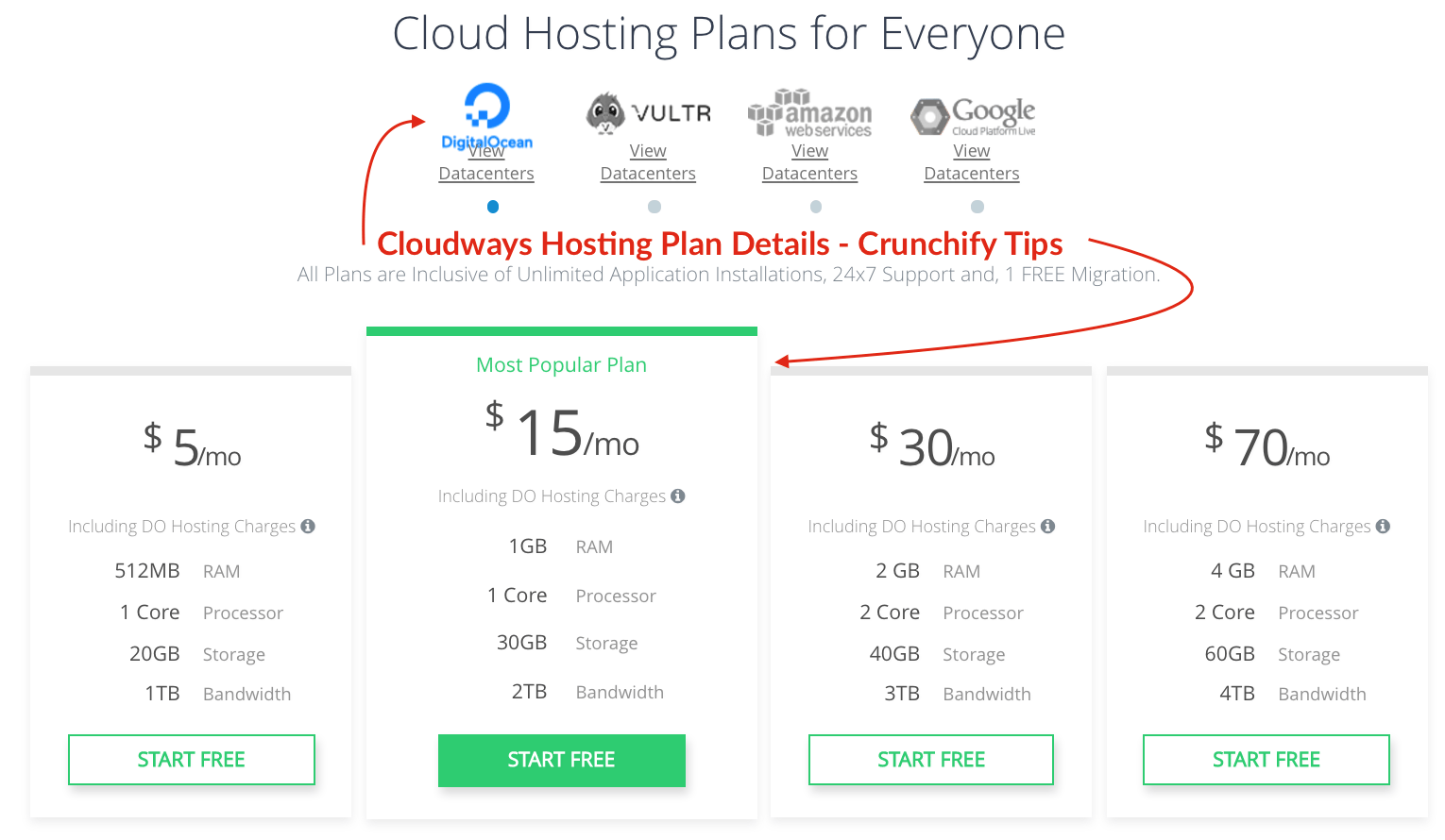 Cloudways Hosting Plan Details - Crunchify Tips