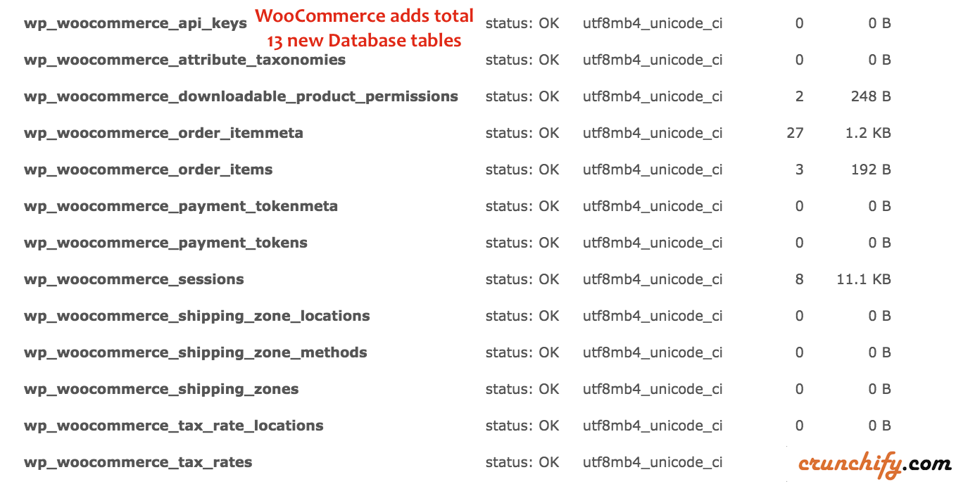 WooCommerce add total 13 new Database tables - Crunchify Analysis