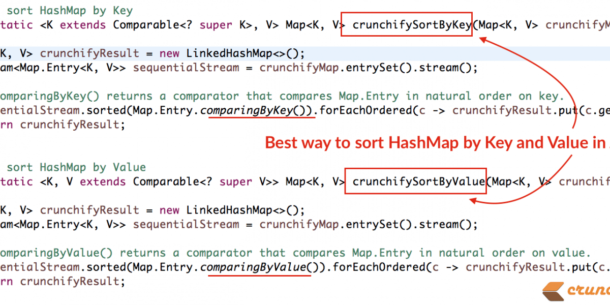 How to Sort a HashMap by Key and Value in Java 8 – Complete Tutorial