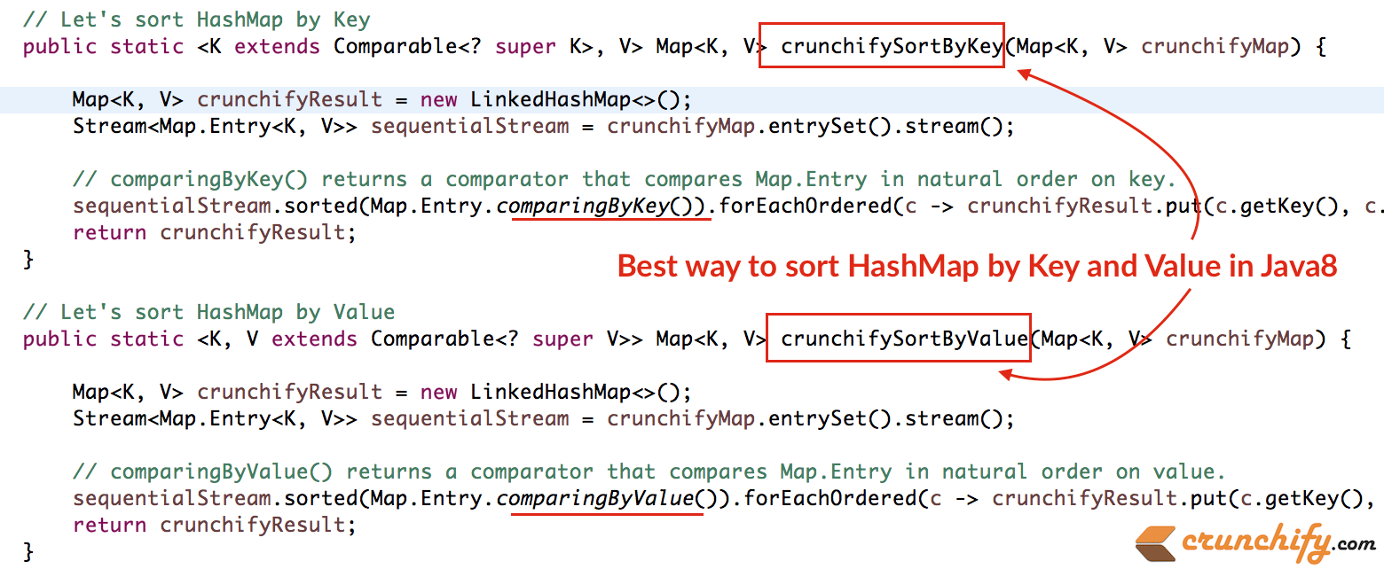 How to Sort a HashMap by Key and Value in Java 8 - Complete Tutorial