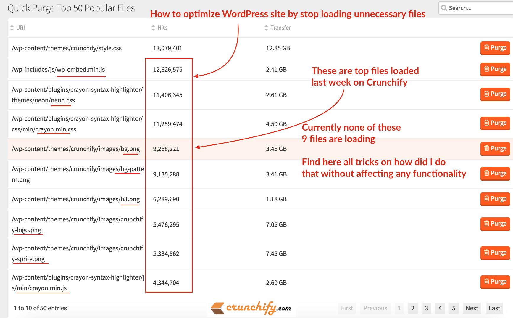 How to optimize WordPress site by stop loading unnecessary files - Crunchify Tips