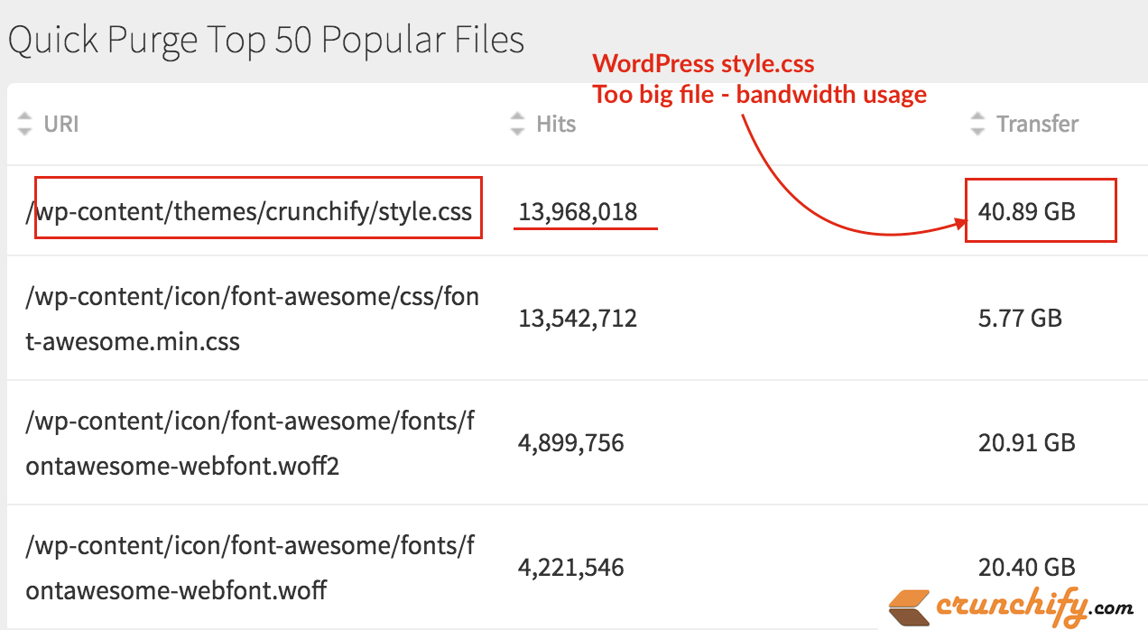 wordpress-style-css-too-big-file-bandwidth-issue