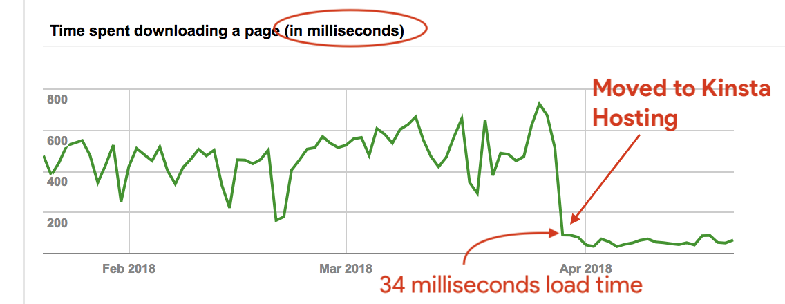 Moved to Kinsta - Page loading speed increased in milliseconds
