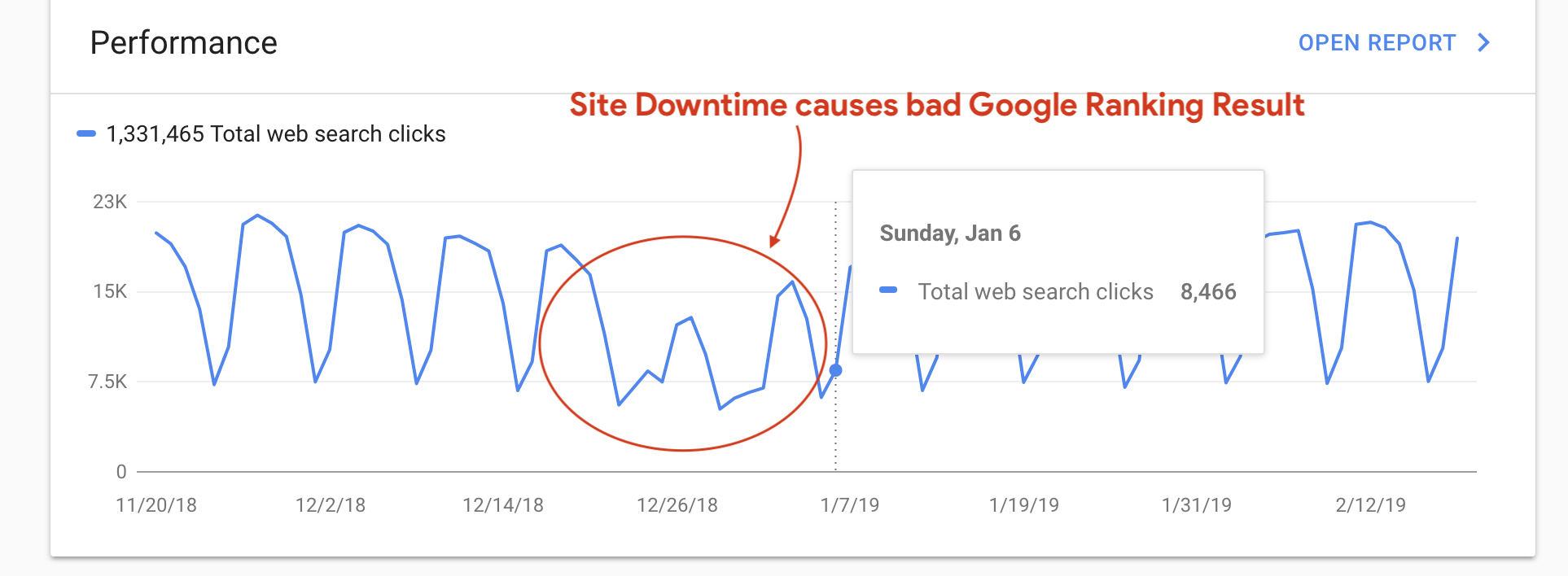 Site Downtime causes bad Google Ranking Result