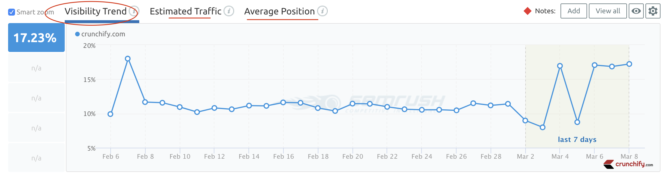 SEO Visibility Trend, Estimated Traffic, Average Position Tricks