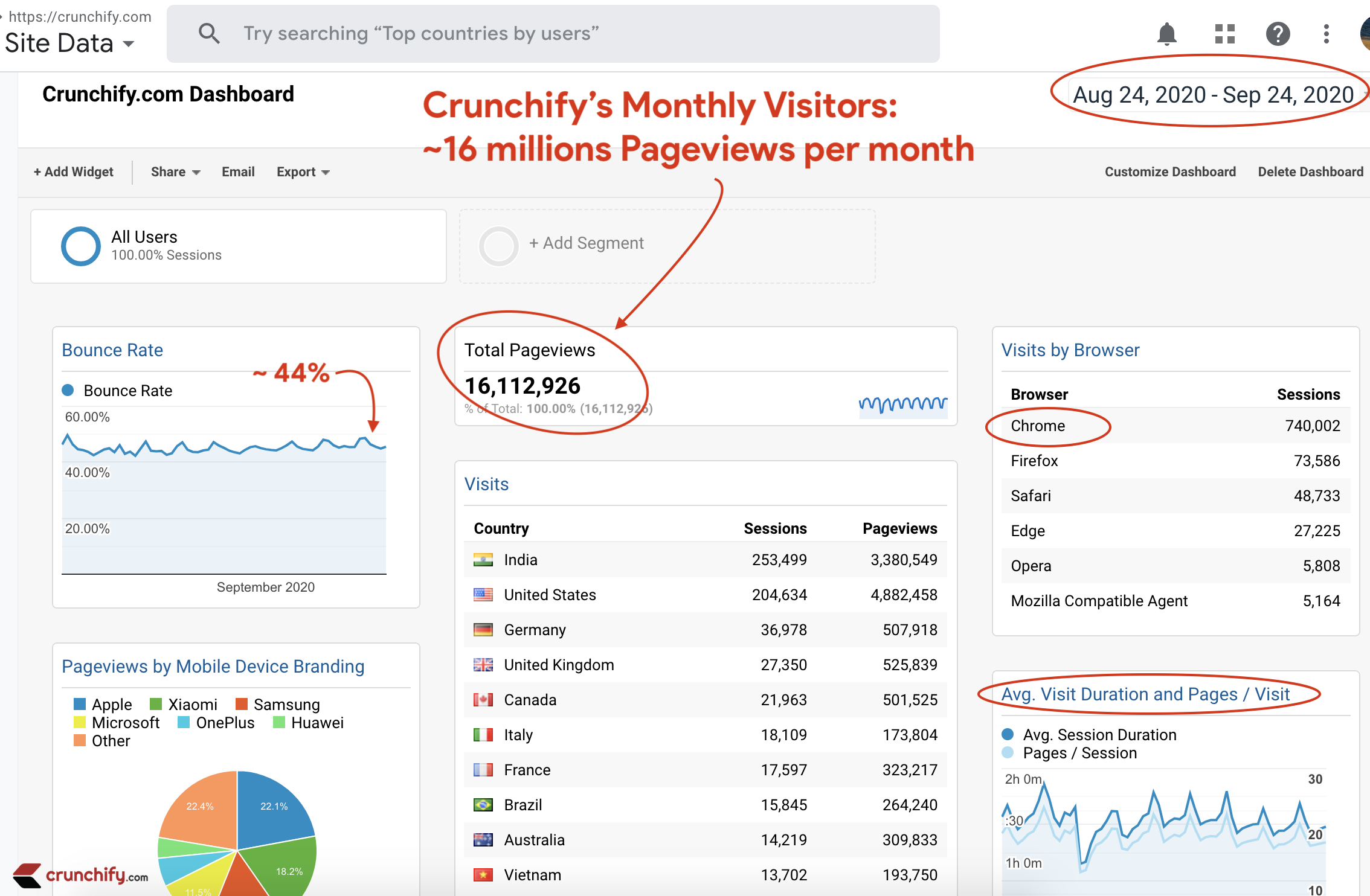 Crunchify.com Monthly Visitors - ~16 millions Pageview per month