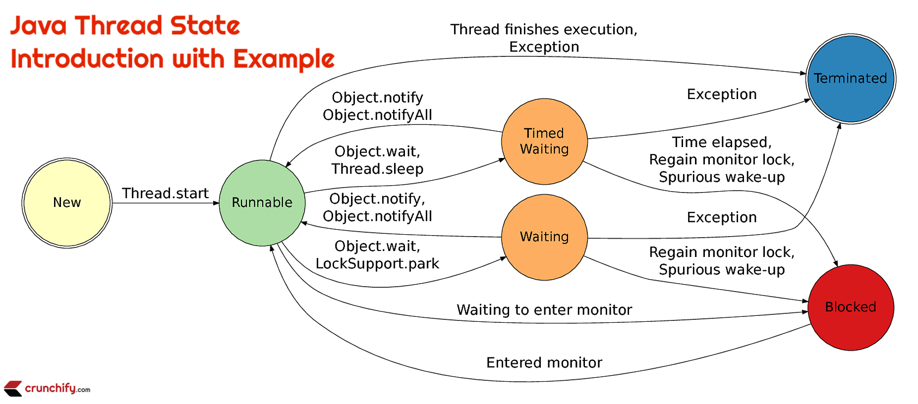 Java Thread State with Example